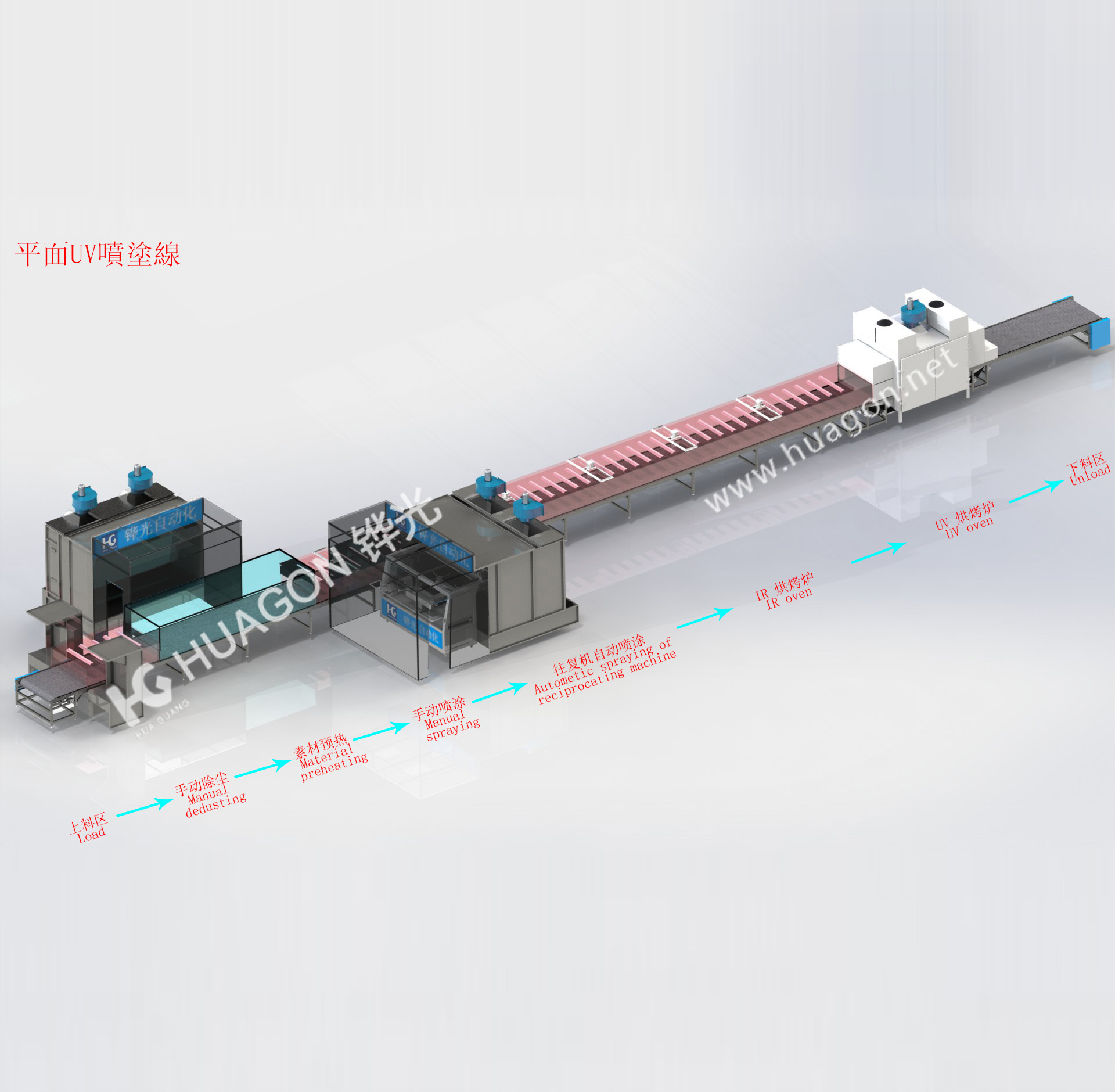 Plane UV spraying line